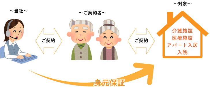 KMC熊本 身元保証サポート契約
