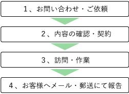 KMC熊本 空き家サポートサービス ご利用の流れ